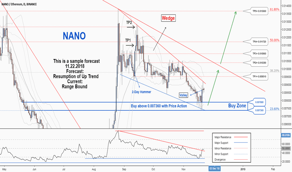 NANOETH: There is a probability for resumption of the uptrend in NANOETH