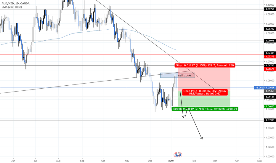 AUDNZD: audnzd about to go on another run down