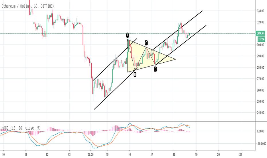 ETHUSD:  [Chart 1H] ETH trong ngắn hạn