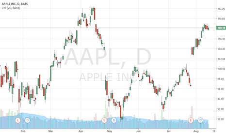 AAPL: ISS
