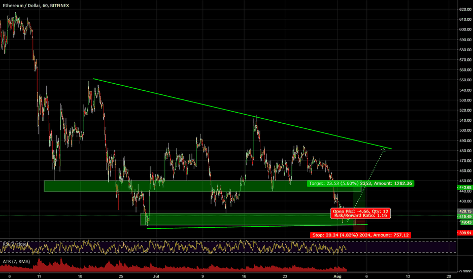ETHUSD: Double bottom at major structure+channel+RSI