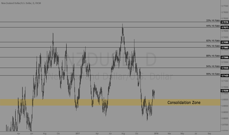 NZDUSD: NZDUSD | Long Term Analysis | Bullish