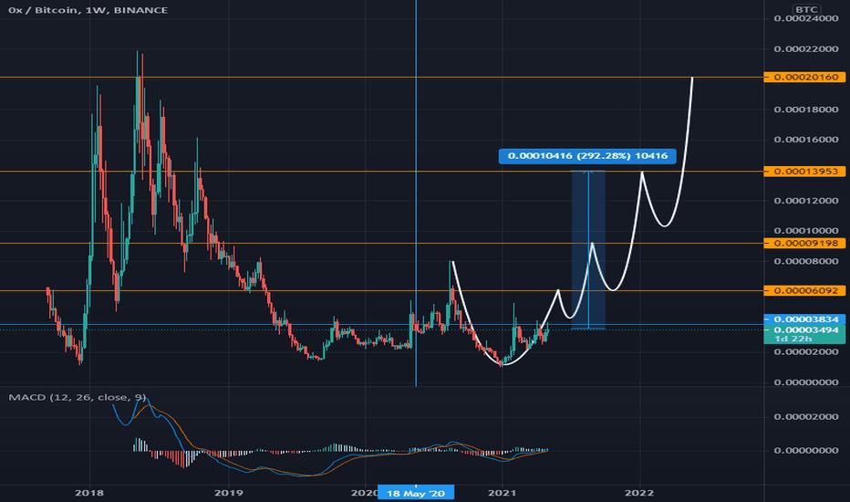 tradingview zrx btc cfd kereskedési bitcoin