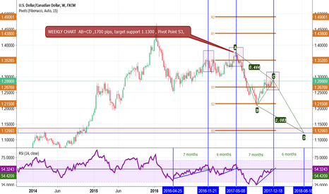 USDCAD: USD/CAD WEELKY CHART AB=CD, DATA pending of course