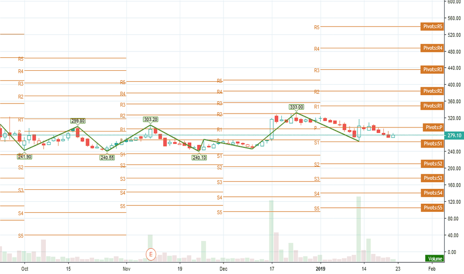 VIMTALABS: Bullish  Target 1 - 300 Chart itself speaking