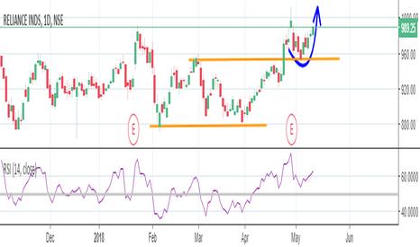 RELIANCE: Bullish Chart pattern break-out