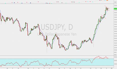USDJPY: Yen flag
