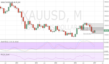 XAUUSD: Gold to post a corrective bounce in the coming months