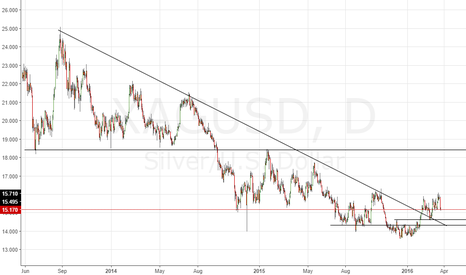 XAGUSD: Long-Term Outlook for Silver