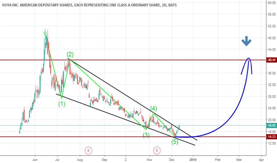 HUYA: long stock