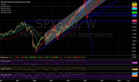 SPX500: Is the end of second Wave?