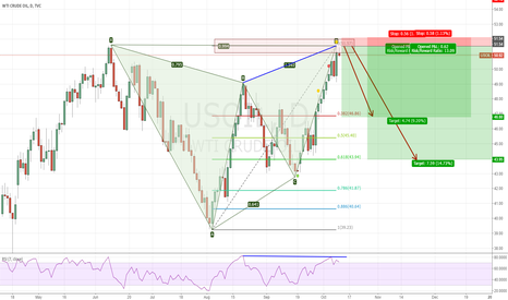 USOIL: Short USOIL now between 51 and 51.5
