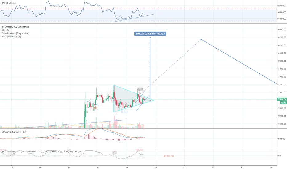 BTCUSD: Potential flag pennant breakout of 10%