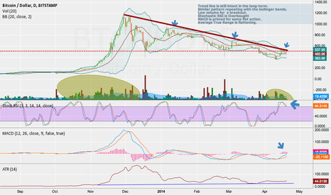 BTCUSD: Bearish for now...