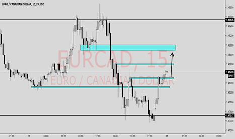 EURCAD: long quick scalp