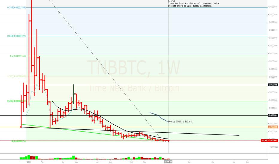 TNBBTC: Times New Bank Weekly Chart - $TNBBTC