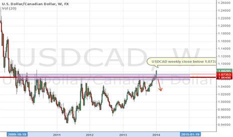 USDCAD: USDCAD Reversal of a long term uptrend