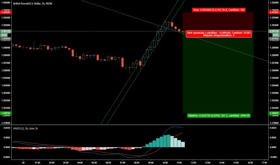 GBPUSD: GBP/USD en corto