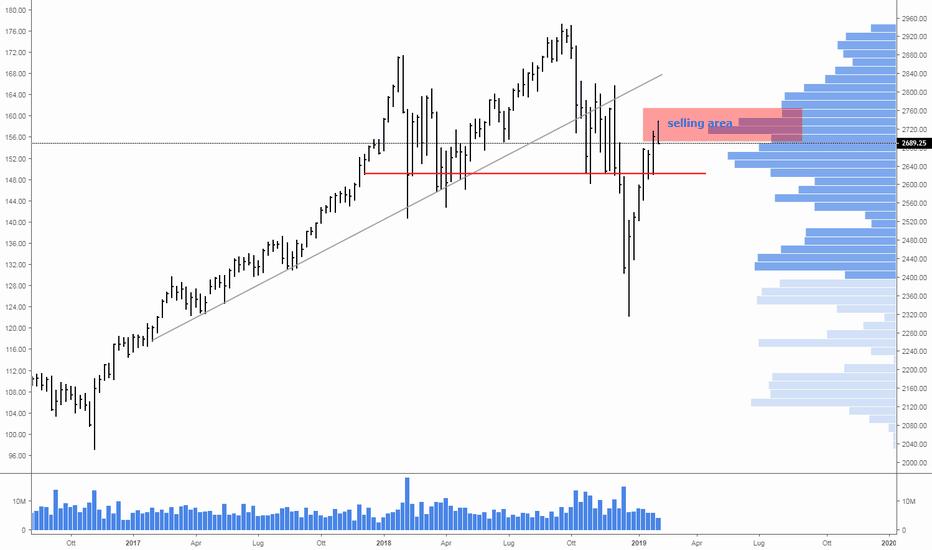 ES1!: S&P500 in area di vendita comincia  a scendere