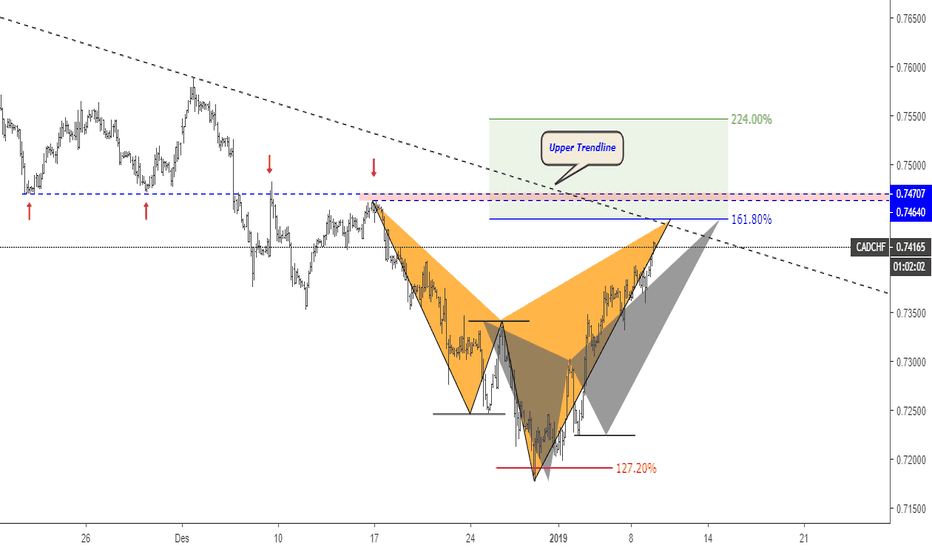 CADCHF: Peluang Sell CADCHF