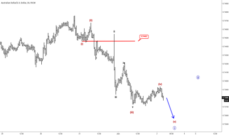 AUDUSD: Elliott Wave Analysis: AUDUSD Trading Bearish