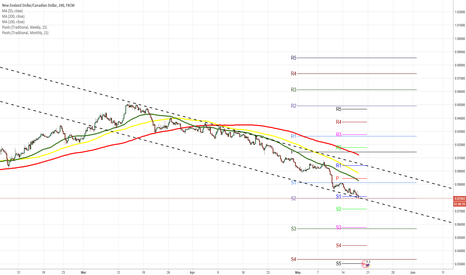 NZDCAD: NZD/CAD 4H Chart: Falling wedge