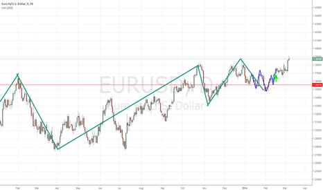 EURUSD: EUR/USD LONG TREND D1