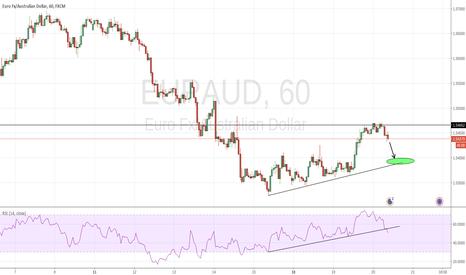 EURAUD: EUR/AUD Bearish