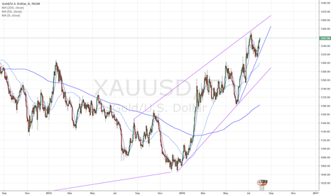 XAUUSD: Gold looking to touch 1400