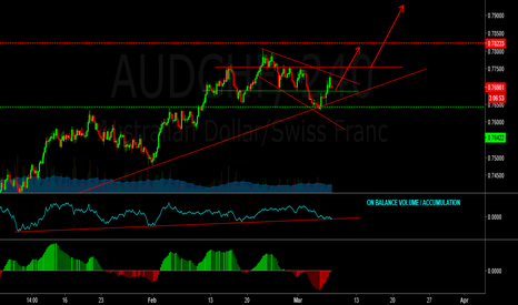 AUDCHF: Buy audchf - possibly 500+ pips ahead