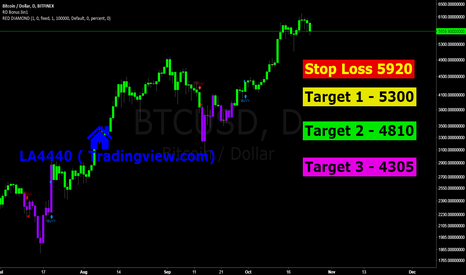 BTCUSD: BTC, downside opens