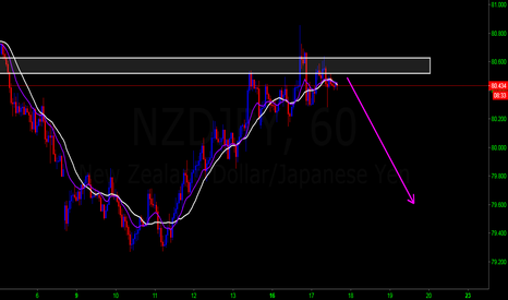 NZDJPY: NZDJPY SELL IDEA