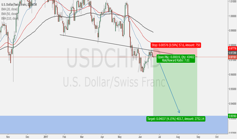 USDCHF: Down for Longterm???