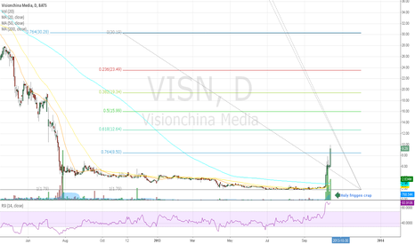 VISN: Visualize part 4