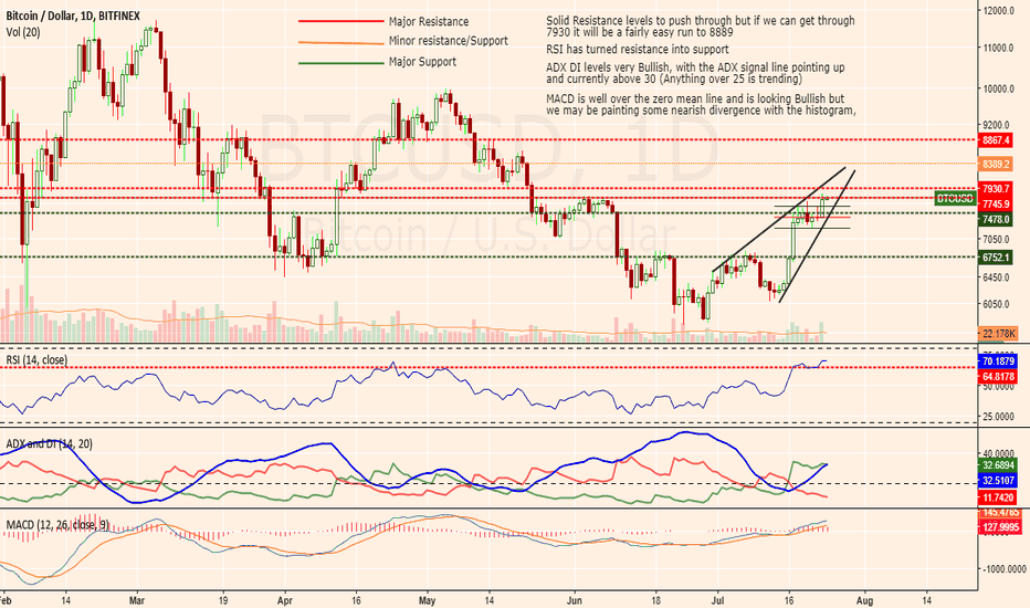 BTCUSD: Still Bullish on the Corn but will we see a correction before 8k