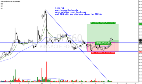 PF: REVERSAL FROM SUPPORT ON 50sma