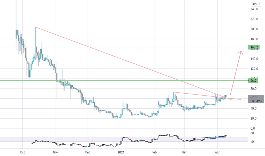 dmd btc tradingview bitcoin subteran