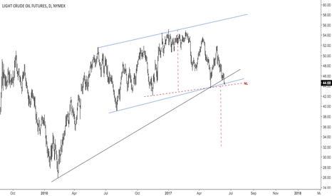 CL1!: Crude oil at lower channel line