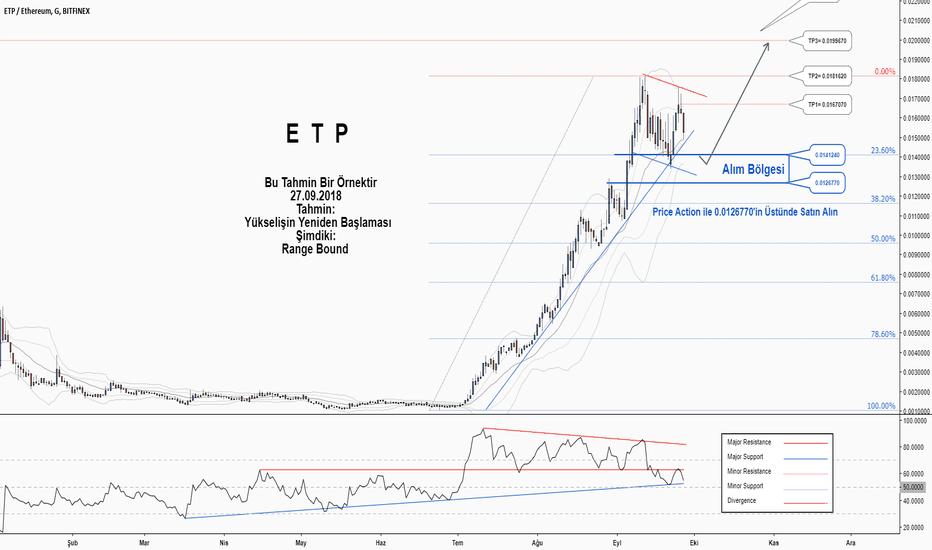 ETPETH: ETPETH'de Yükselişin Devam Etmesi Olasılığı Yüksektir