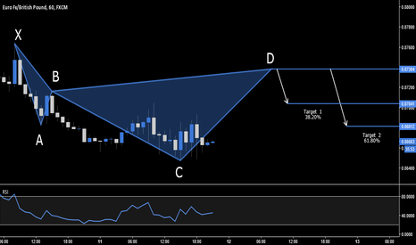EURGBP: EUR.GBP - BEARISH CYPHER SETUP - 0.8738