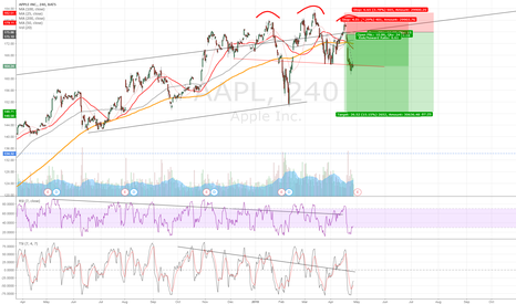 AAPL: AAPL double transformed to H&S
