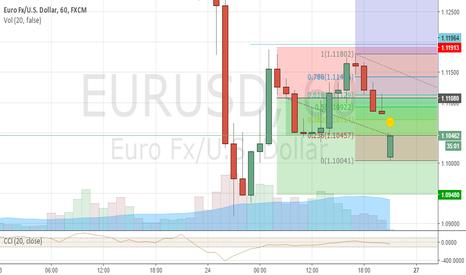 EURUSD: when retras 61.8