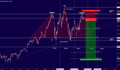 NDX: NASDAQ - H&S + Wyckoff Entry setup with good risk/reward ratio