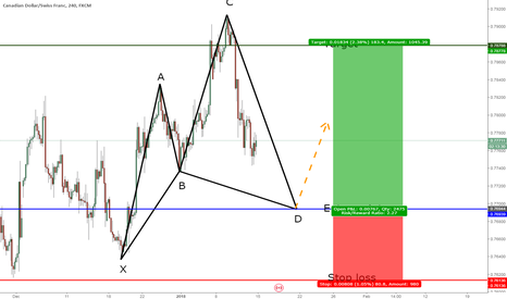 CADCHF: CADCHF: Potential bullish cypher pattern