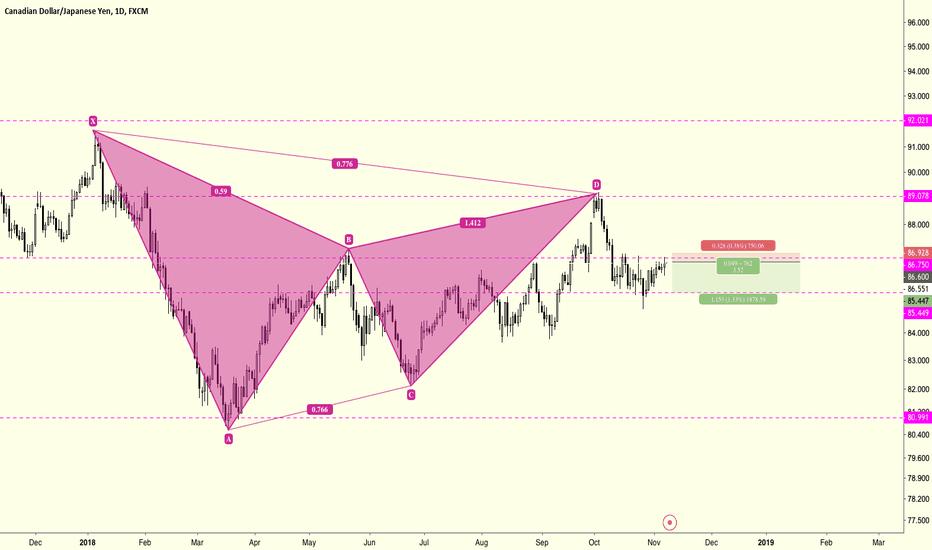 CADJPY: Swing Trade on CADJPY