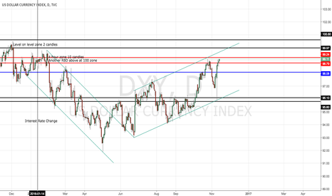 DXY: $DXY ANALYSIS