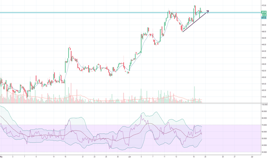 CMG: CMG holding nicely in this market for short term play