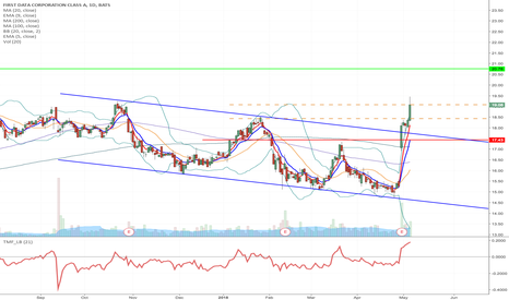FDC: FDC - Downward channel breakout Long from $18.43 to $20.76