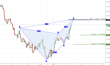 EURAUD: 6) EURAUD bearish butterfly on 4hr chart