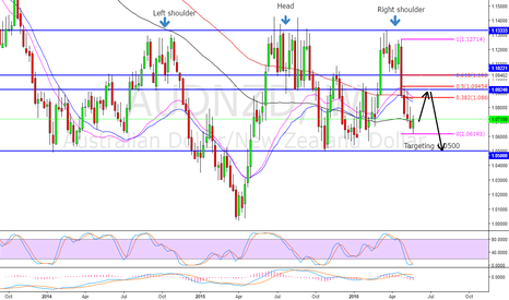 AUDNZD: AUDNZD long term technical short setup